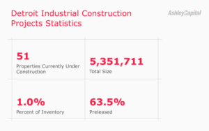 Detroit Industrial Real Estate Construction Statistics