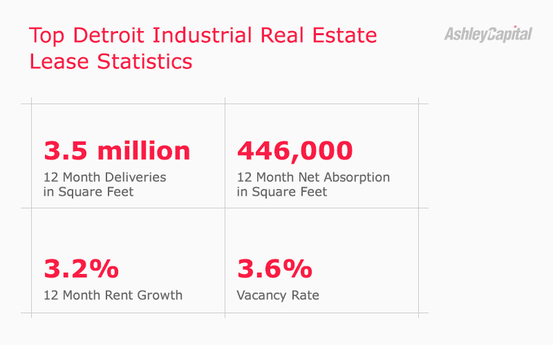 Detroit Industrial Real Estate Lease Statistics