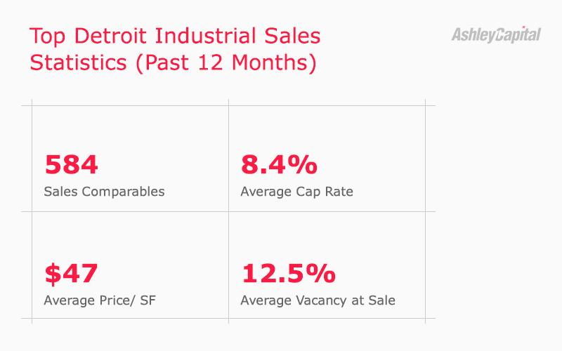 Detroit Industrial Real Estate Sales Statistics