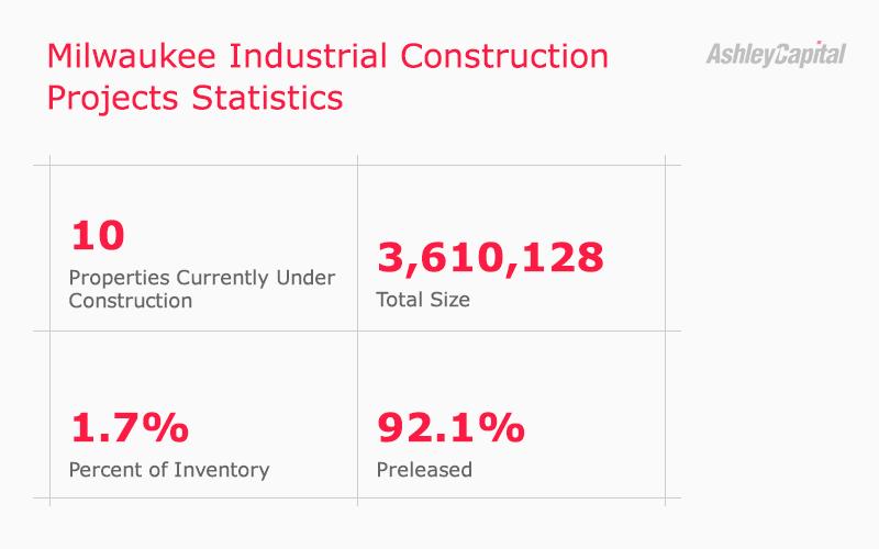 Milwaukee Industrial Real Estate Construction Statistics