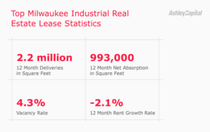 Milwaukee Industrial Real Estate Lease Statistics