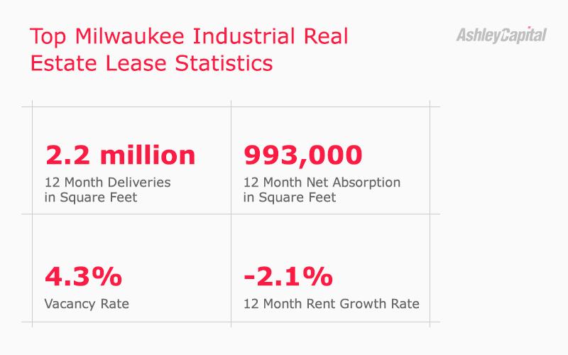 Milwaukee Industrial Real Estate Lease Statistics
