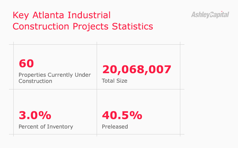 Atlanta Georgia Industrial Real Estate Construction Statistics Q1 2020
