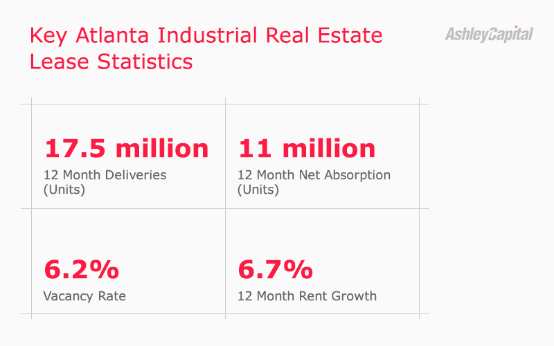 Atlanta Georgia Industrial Real Estate Lease Statistics Q1 2020