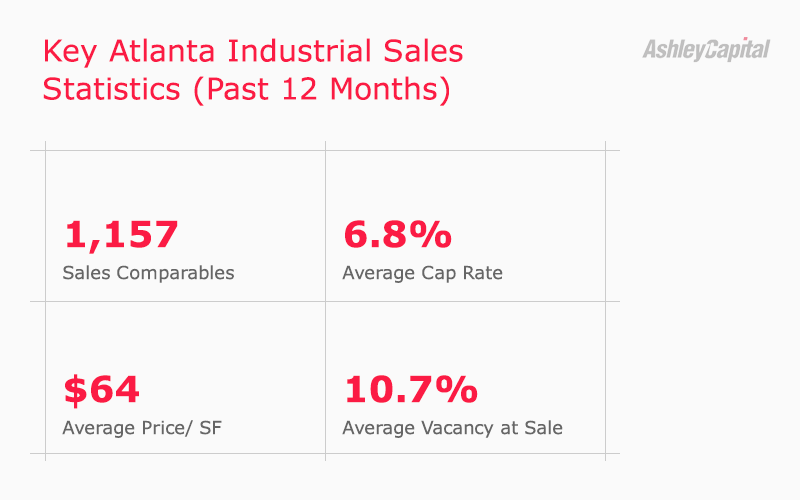 Atlanta Georgia Industrial Real Estate Sales Statistics Q1 2020