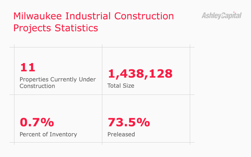 Milwaukee Wisconsin Industrial Real Estate Construction Statistics Q1 2020