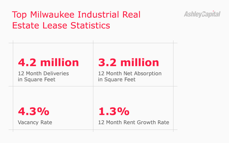 Milwaukee Wisconsin Industrial Real Estate Lease Statistics Q1 2020