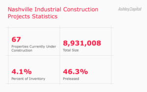 Nashville Industrial Real Estate Construction 2020