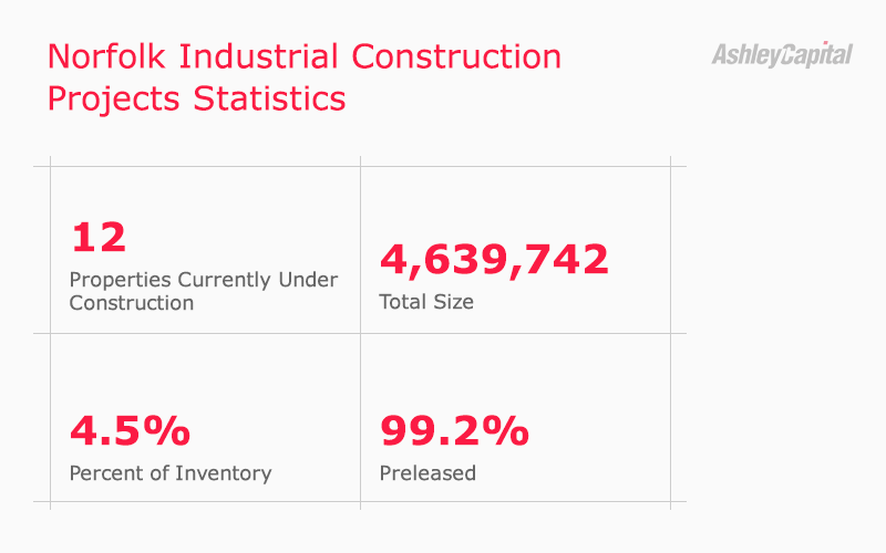 Norfolk Industrial Real Estate Construction Stats 2020