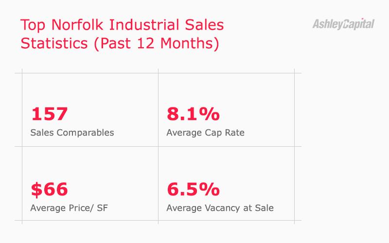 Norfolk Industrial Real Estate Sales 2020