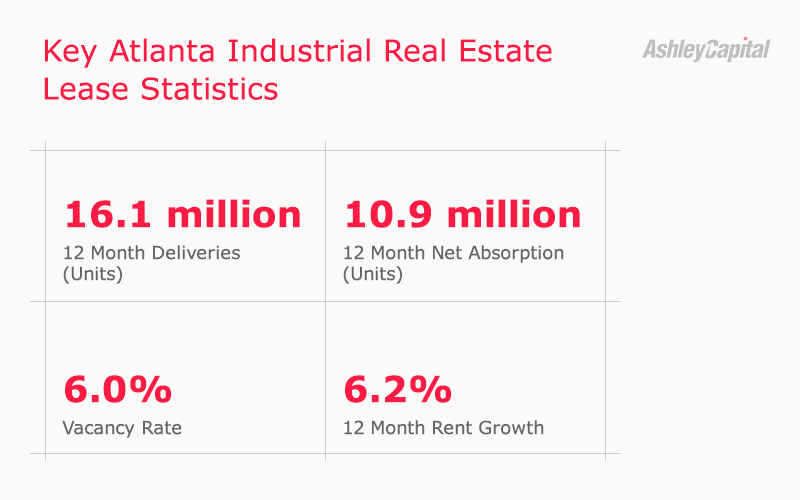 Atlanta Industrial Real Estate Lease Stats Q2 2020