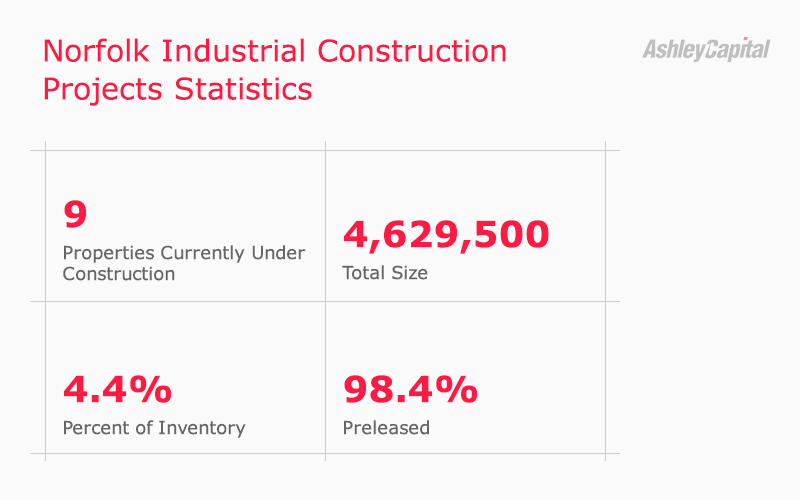 Norfolk Industrial Real Estate Construction Statistics Q3 2020 - Ashley Capital