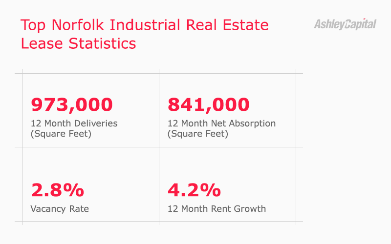 Norfolk Industrial Real Estate Lease Statistics Q3 2020 - Ashley Capital