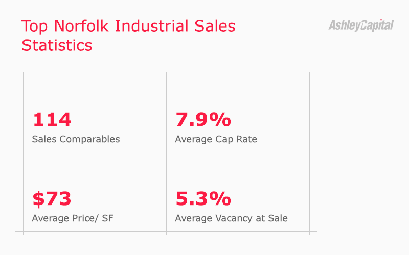 Norfolk Industrial Real Estate Sales Statistics Q3 2020 - Ashley Capital